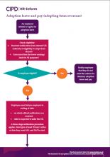 Adoption leave and pay (adopting from overseas) flowchart