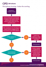 Disciplinary hearing - before the meeting flowchart