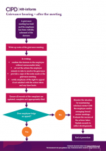 Grievance hearing - after the meeting flowchart