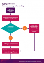 Grievance hearing - at the meeting flowchart