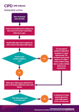 Industrial action flowchart