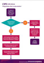 Suspension due to misconduct flowchart